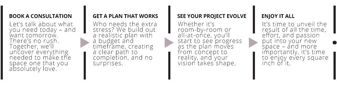 DNI Design Process